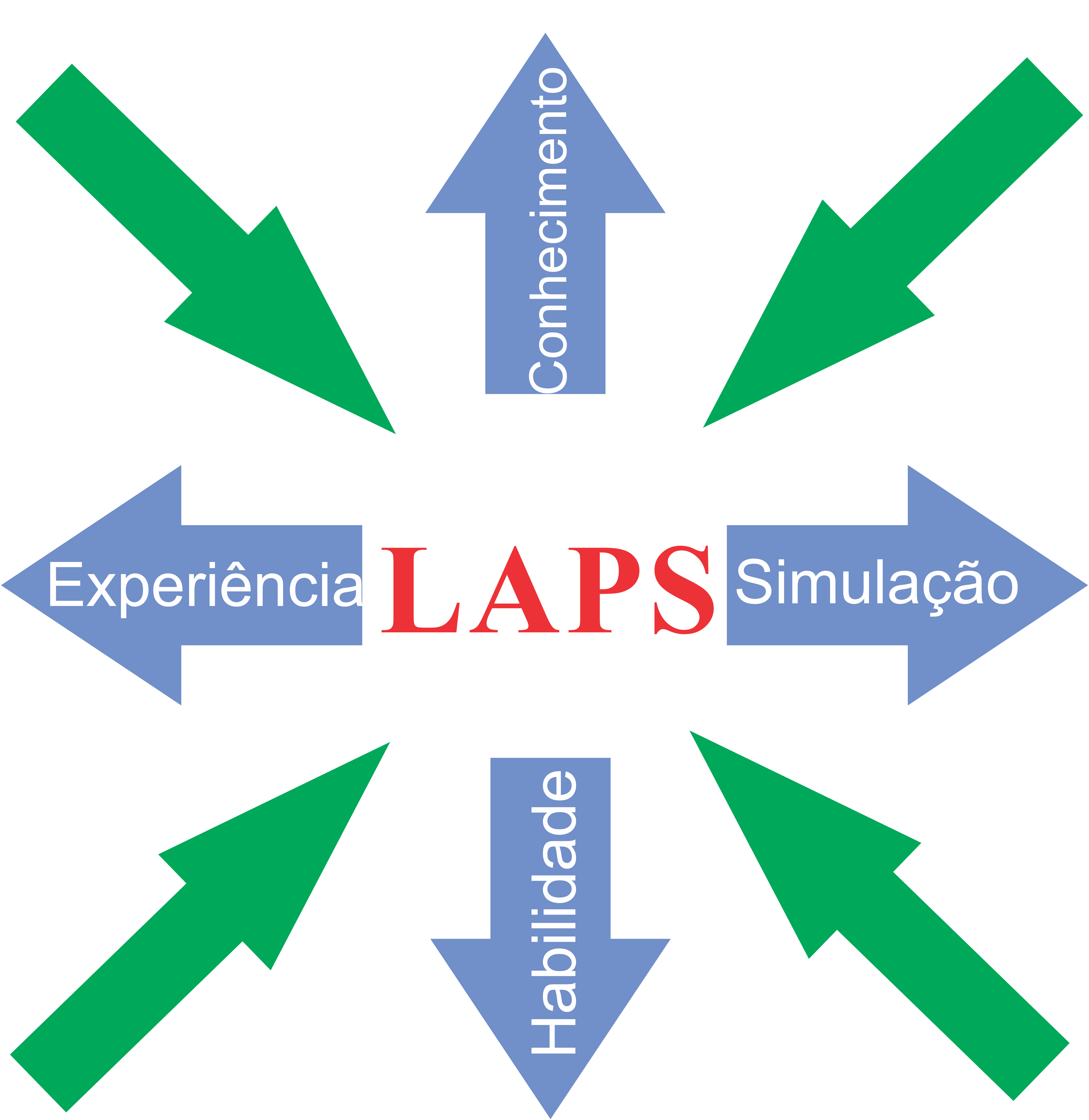 Laboratório de Práticas Simuladas